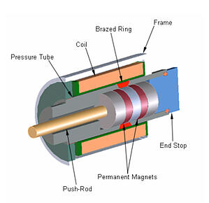 Linear_Motor_Tube_Construction