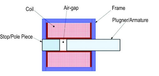 PWM Air-gap_stoke Solenoid_MSA_illustration