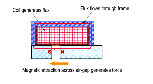 PWM Actuation Force_MSA illustration2