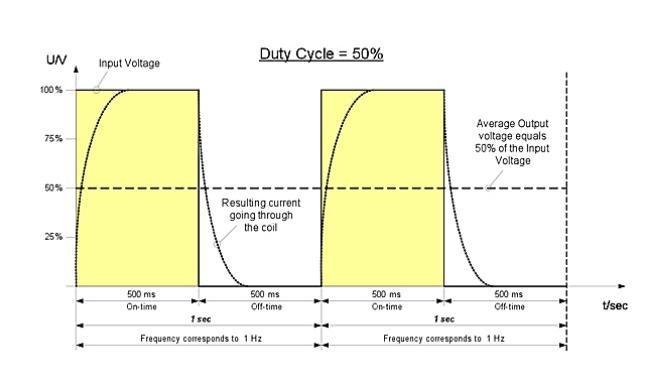 PWM_Graph-3