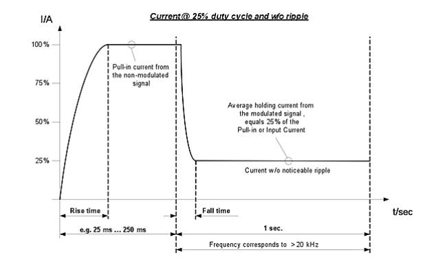 PWM_Graph-10